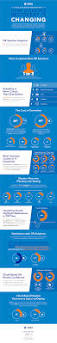 2016 state of disaster recovery report infographic zetta
