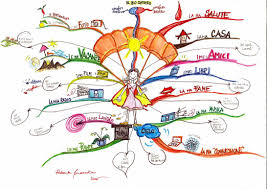 Blank Mind Map by How To Use Mind Maps To Unleash Your Brain U0027s Creativity And
