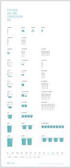 tableau conversion cuisine tableau de conversion liquides cuisine simple kitchen volume
