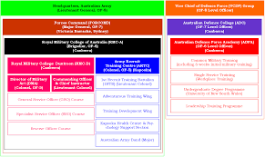 australian army phase 1 initial military training u2013 boot camp