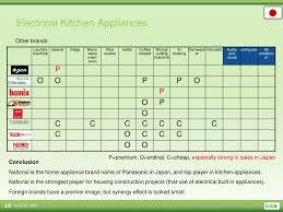 kitchen appliances brands kitchen market japan 2009