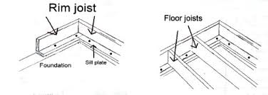 Smart Home Construction Plan For Owning Your Own Home House Floor Joists Construction