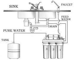 Kitchen Sink Water Purifier by A Simple Guide To Water Filtration