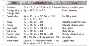 cbse class 12 chemistry notes the d and f u2013 block elements