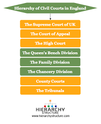 Queen S Bench Division Hierarchy Of Civil Courts In England Courts Hierarchy Structure