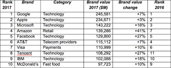 amazon black friday 129 aus microsoft google amazon other tech giants lead in most valuable