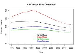 cancer graph infographics graphs net cdc actual and projected cancer death rates united states 1975