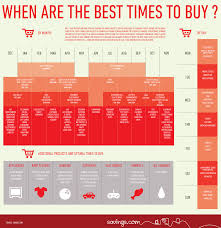 the best times to buy infographic shows you all the savings by