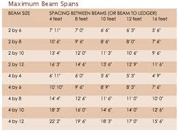 rafter spacing patio roof maximum beam rafter spans