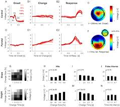 detecting changes in dynamic and complex acoustic environments elife