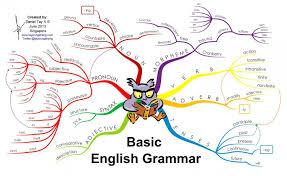 basic english grammar let us speak english