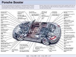 porsche boxster automatic transmission pca boxster register faq boxster faq
