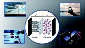 graphene and graphene based composites as li ion battery electrode