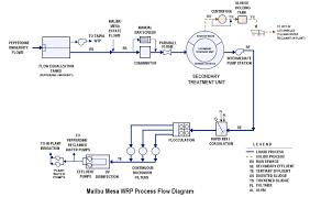 malibu mesa wastewater reclamation plant