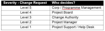 Project Project Management Change Request by Change Authority Prince2 Wiki