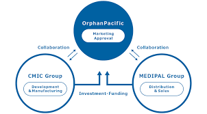 activities orphanpacific inc