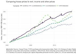 housing trends 2017 housing supply population and house prices the macro view len