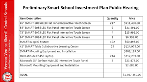Smart Table Price by Vernon Verona Sherrill Preliminary Smart Investment Plan