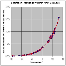 Comfort Level Definition Dew Point Wikipedia
