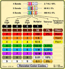 symbols heavenly resistor color code and band image about quiz
