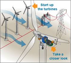 How To Make A Small Wind Generator At Home - how do wind turbines work department of energy