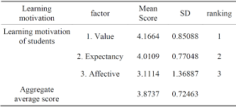 the effects of the leadership style on the learning motivation of