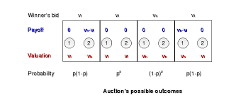 pay to bid auction english image png