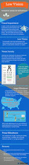 Legally Blind Definition Infographic Common Low Vision Terms And Definitions Orcam