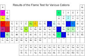 naming of elements and properties skm classes bangalore