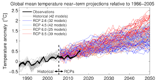 Future Temperature And Precipitation Change In Colorado Noaa Comparing Cmip5 U0026 Observations Climate Lab Book