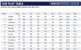 premier league table over the years how does the premier league fair play table actually work telegraph