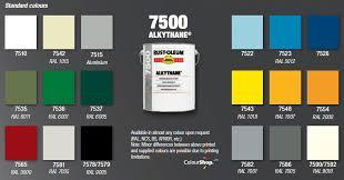 rustoleum 7500 alkythane 5l