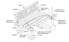 deck plans com free deck plans for a diy project