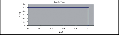 optimization of structures subjected to dynamic load