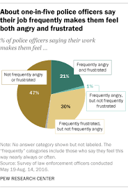 police frequently angry frustrated
