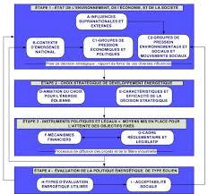 l tat de si e conception et validation d un modèle d analyse et de suivi pour l