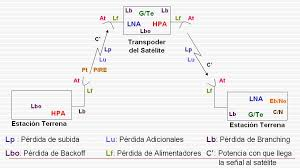 imagenes satelitales caracteristicas configuracion de redes satelitales ejemplo mindmeister