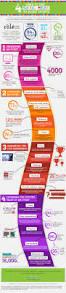 best 25 social media report ideas on pinterest social media