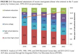 extensive immigration study finds impact on