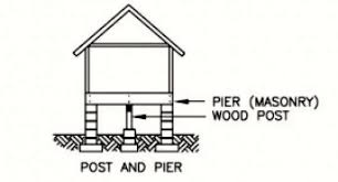 what are the common problems of different types of house foundations