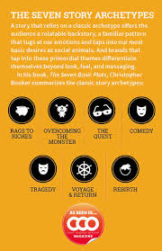 archetypal themes list brand stories 7 ancient archetypes for brand storytelling