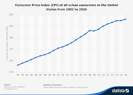us bureau of labor statistics cpi usa consumer price index cpi 1992 2016 timeline