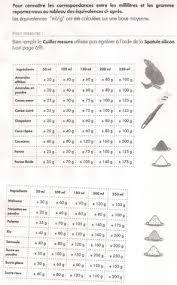 equivalence poids et mesure en cuisine équivalences cuillères mesure recipe cuillères