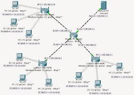 membuat jaringan lan dengan cisco packet tracer gи3α1 b l o g