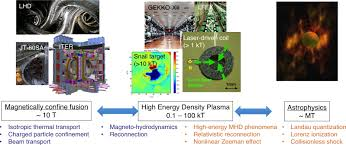 Interior Design Research Topics by Research Topics Main Theme Laser Produced High Field Sciences