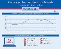 carrefour siege social recrutement les canaux de recrutement préférés de carrefour en 2014