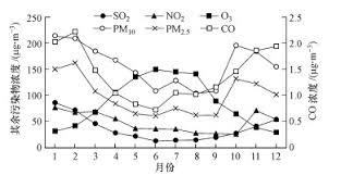 3鑪e bureau label 廊坊市大气污染特征与污染物排放源研究