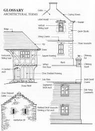 architectural terminology glossary of architectural terms
