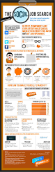Post Resume On Job Sites by Using Social Media To Find A Job Infographic Your Journey To A