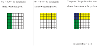 Multiplying Fractions By Whole Numbers Worksheets Math Unit 3 Powered By Oncourse Systems For Education
